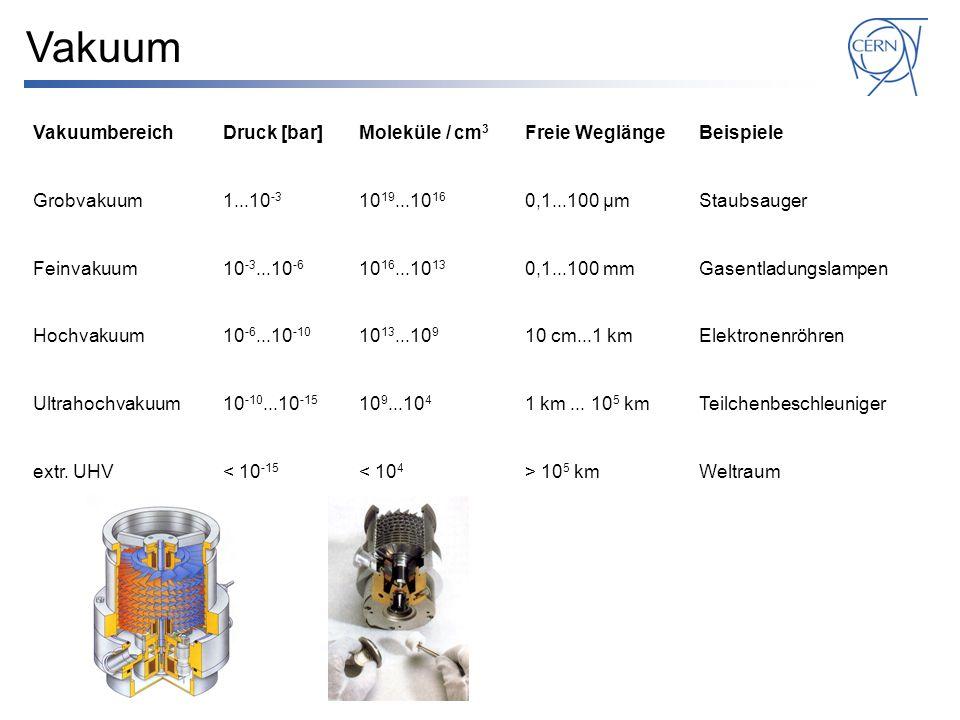 Vakuum VakuumbereichDruck [bar]Moleküle / cm 3 Freie WeglängeBeispiele Grobvakuum1...10 -3 10 19...10 16 0,1...100 μmStaubsauger Feinvakuum10 -3...10