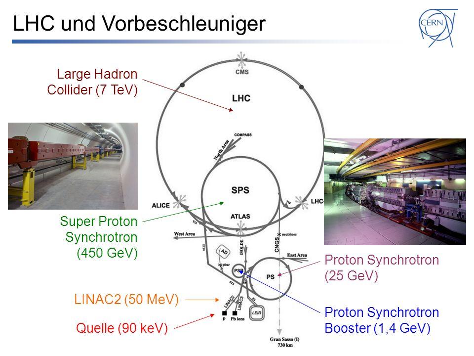 Quelle (90 keV) LINAC2 (50 MeV) Proton Synchrotron Booster (1,4 GeV) Proton Synchrotron (25 GeV) Super Proton Synchrotron (450 GeV) LHC und Vorbeschle