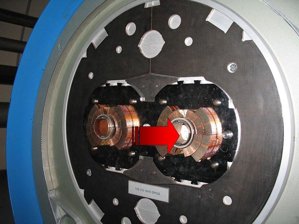 Collider p p Einschleusung Ablenkmagnet (Dipol) Fokussiermagnete (Quadrupol)