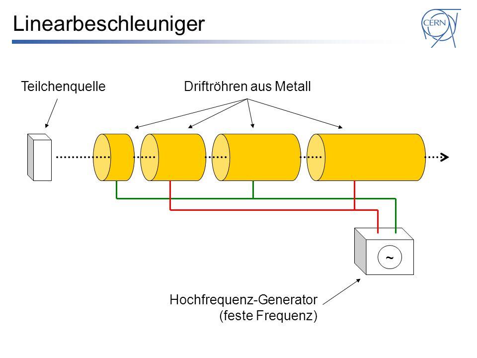 Linearbeschleuniger Teilchenquelle Hochfrequenz-Generator (feste Frequenz) Driftröhren aus Metall ~