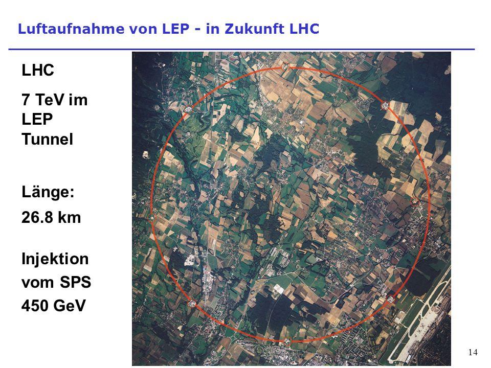14 Luftaufnahme von LEP - in Zukunft LHC LHC 7 TeV im LEP Tunnel Länge: 26.8 km Injektion vom SPS 450 GeV