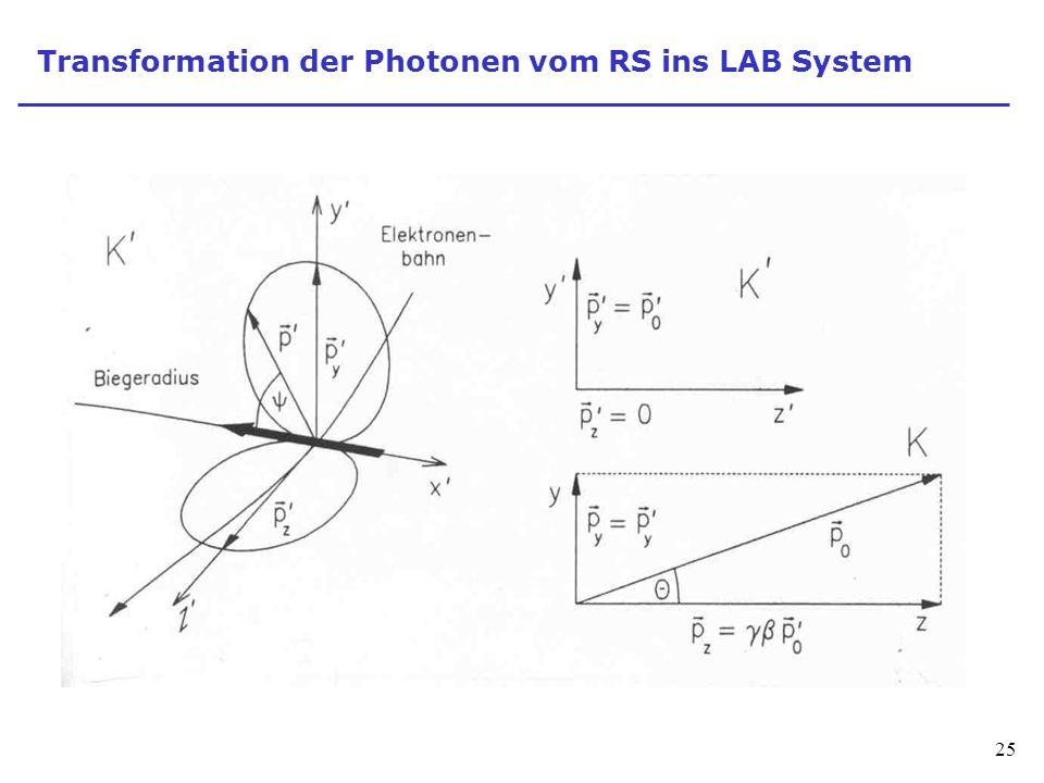 25 Transformation der Photonen vom RS ins LAB System