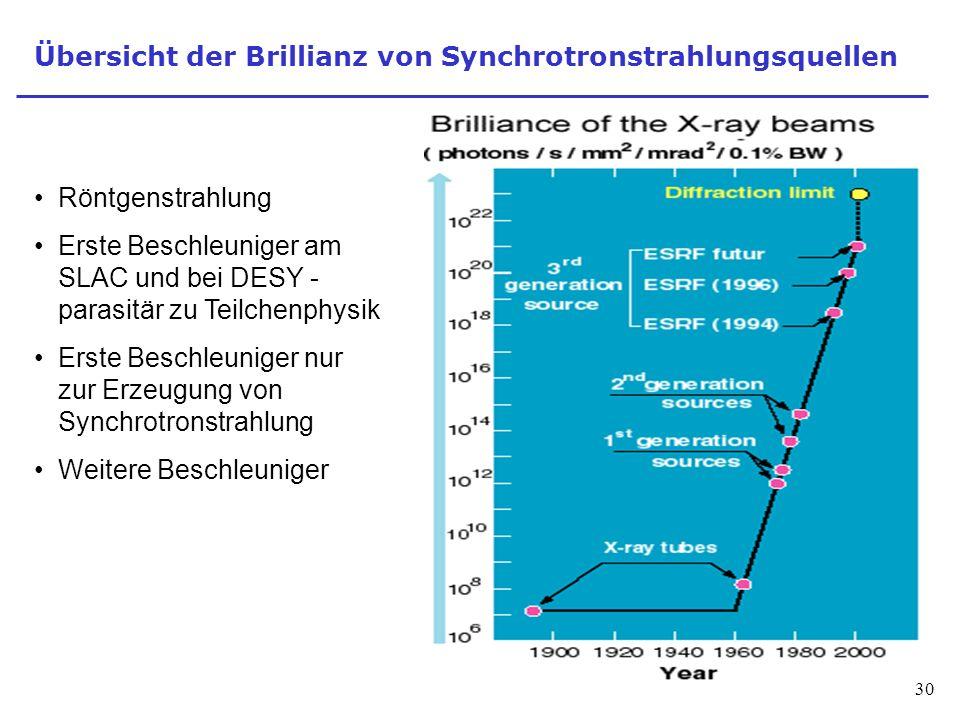 30 Übersicht der Brillianz von Synchrotronstrahlungsquellen Röntgenstrahlung Erste Beschleuniger am SLAC und bei DESY - parasitär zu Teilchenphysik Erste Beschleuniger nur zur Erzeugung von Synchrotronstrahlung Weitere Beschleuniger