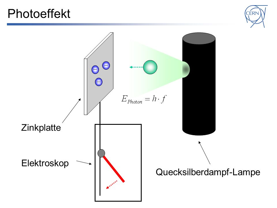 Elektroskop Zinkplatte Quecksilberdampf-Lampe Photoeffekt