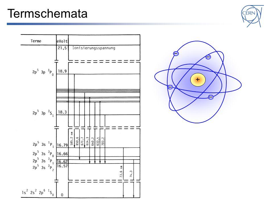 Termschemata