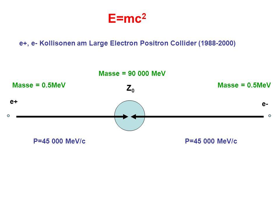 e+ e- Z0Z0 Masse = 0.5MeV Masse = 90 000 MeV P=45 000 MeV/c E=mc 2 e+, e- Kollisonen am Large Electron Positron Collider (1988-2000)