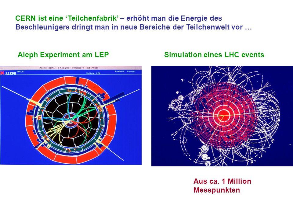 CERN ist eine Teilchenfabrik – erhöht man die Energie des Beschleunigers dringt man in neue Bereiche der Teilchenwelt vor … Aleph Experiment am LEPSim