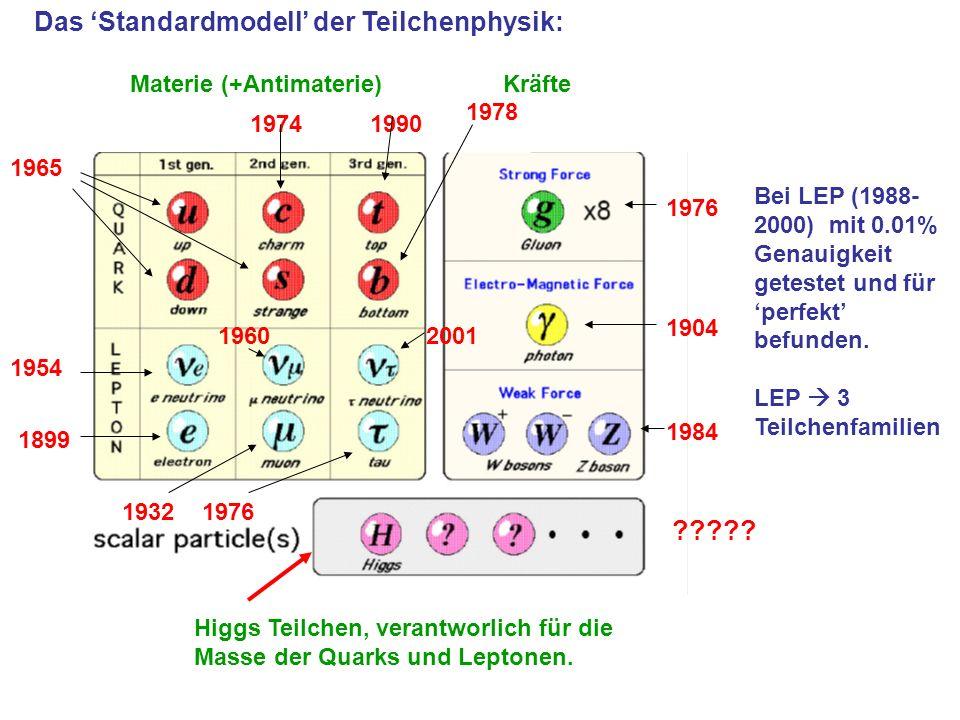 Das Standardmodell der Teilchenphysik: 1965 19741990 1978 1954 1960 19321976 2001 1976 1904 1984 1899 ????? Materie (+Antimaterie) Kräfte Bei LEP (198