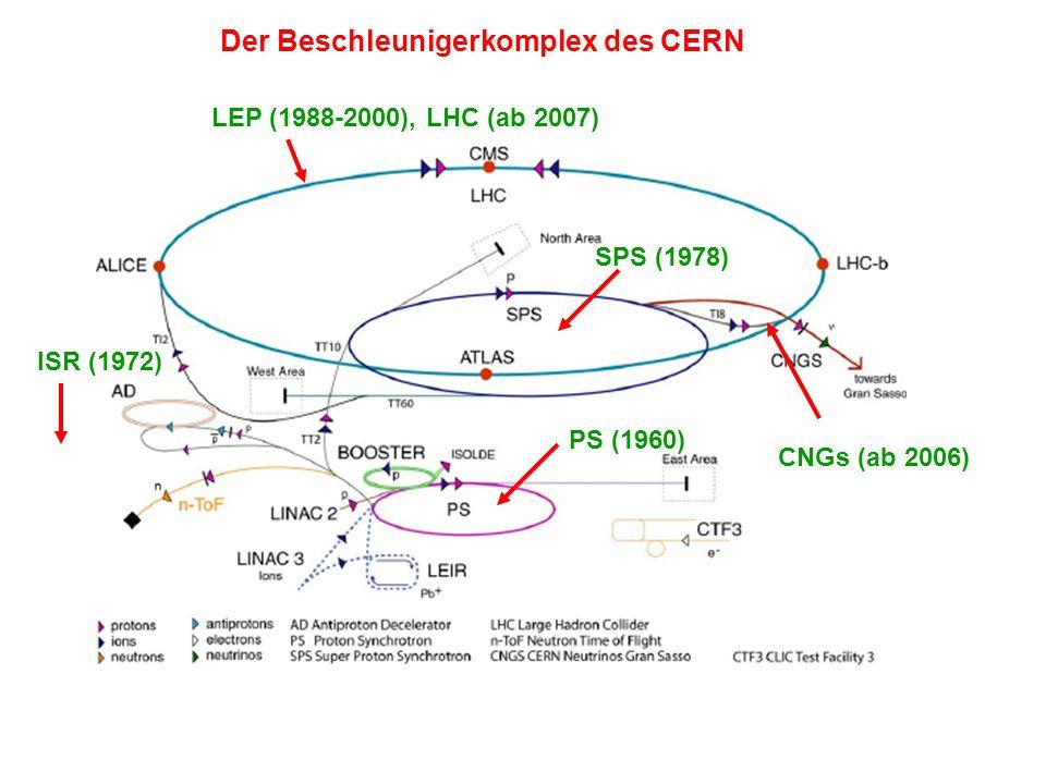 Der Beschleunigerkomplex des CERN PS (1960) SPS (1978) ISR (1972) LEP (1988-2000), LHC (ab 2007) CNGs (ab 2006)