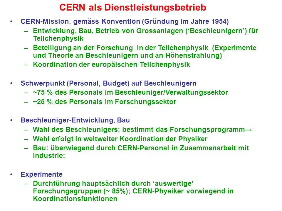 CERN-Mission, gemäss Konvention (Gründung im Jahre 1954) –Entwicklung, Bau, Betrieb von Grossanlagen (Beschleunigern) für Teilchenphysik –Beteiligung
