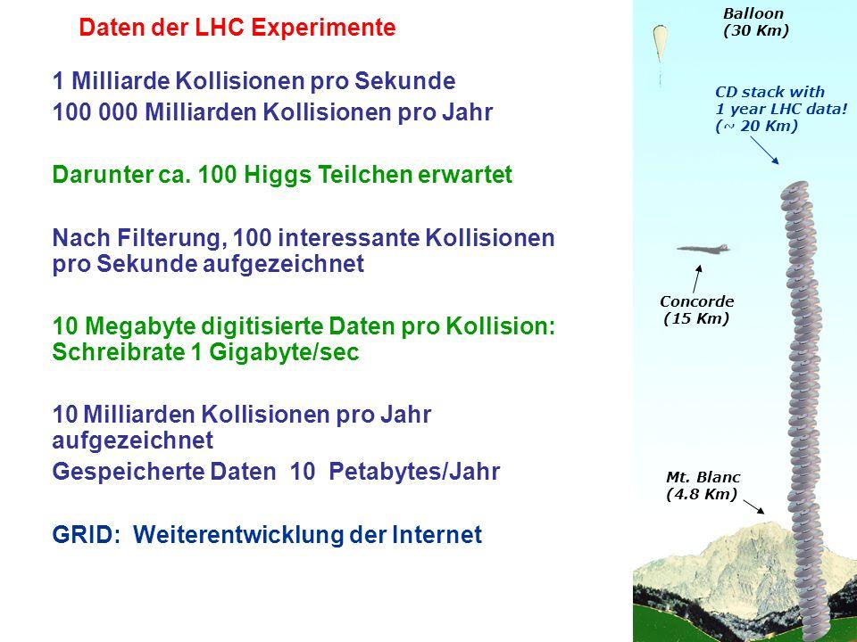 Concorde (15 Km) Mt. Blanc (4.8 Km) 1 Milliarde Kollisionen pro Sekunde 100 000 Milliarden Kollisionen pro Jahr Darunter ca. 100 Higgs Teilchen erwart