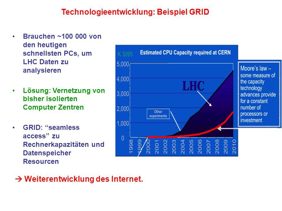 Technologieentwicklung: Beispiel GRID Brauchen ~100 000 von den heutigen schnellsten PCs, um LHC Daten zu analysieren Lösung: Vernetzung von bisher is