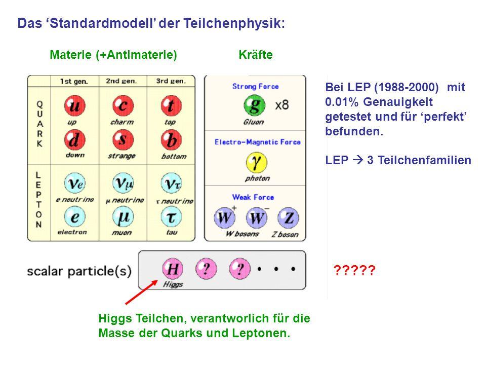 Das Standardmodell der Teilchenphysik: Bei LEP (1988-2000) mit 0.01% Genauigkeit getestet und für perfekt befunden. LEP 3 Teilchenfamilien ????? Higgs