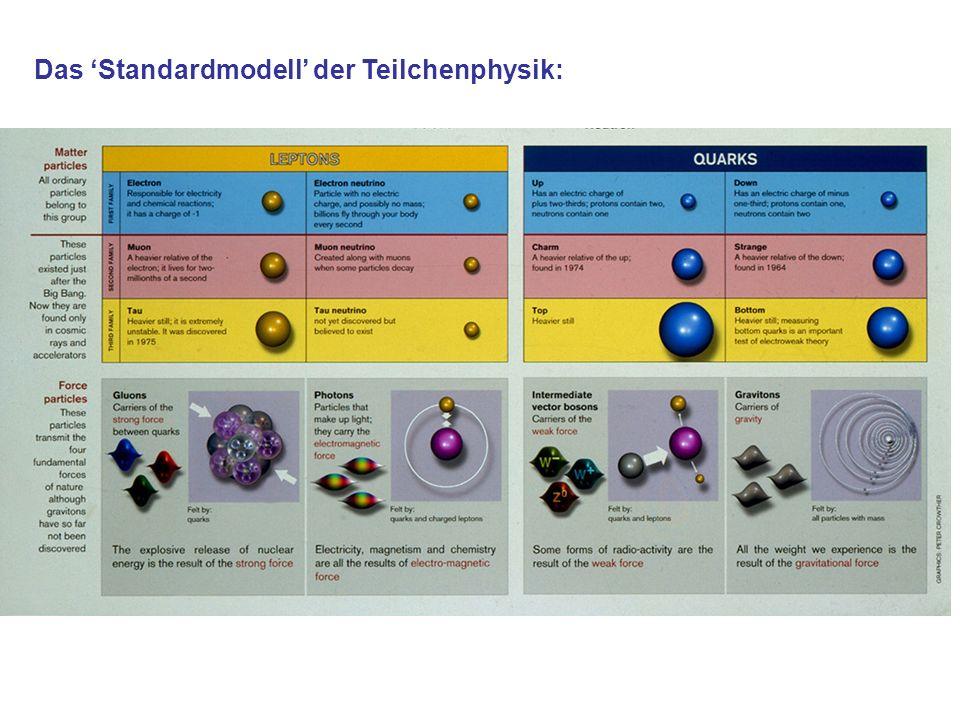 Das Standardmodell der Teilchenphysik: