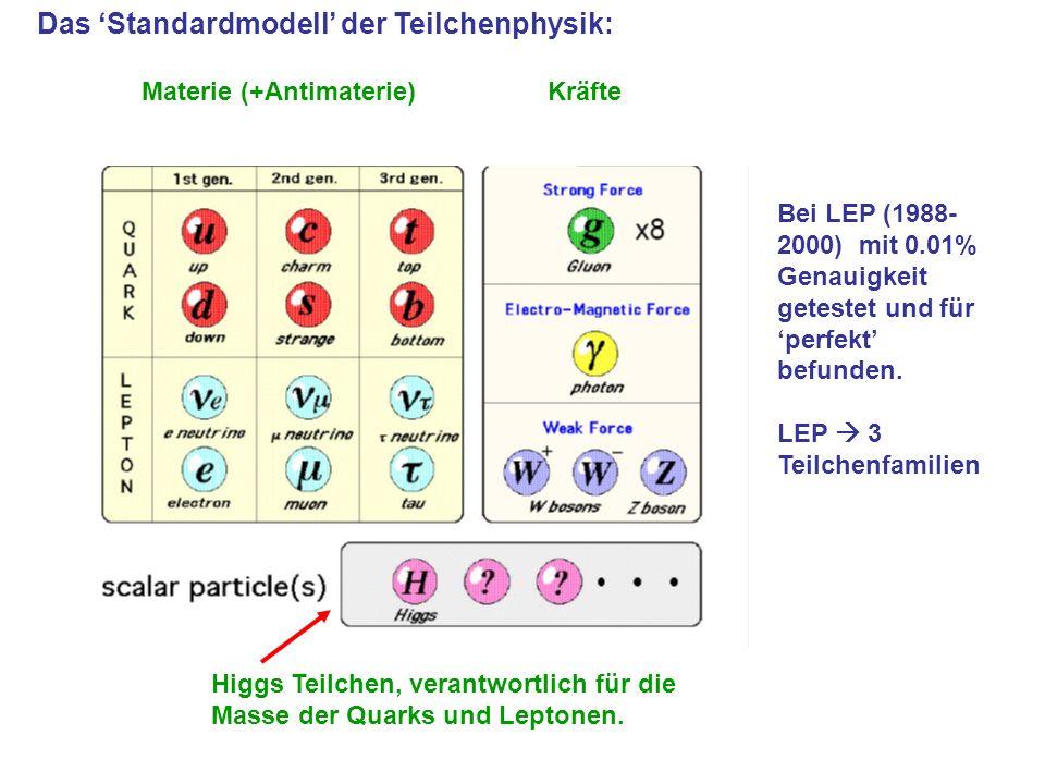 Das Standardmodell der Teilchenphysik: Materie (+Antimaterie) Kräfte Bei LEP (1988- 2000) mit 0.01% Genauigkeit getestet und für perfekt befunden. LEP