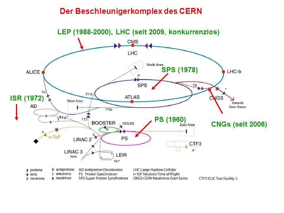 Der Beschleunigerkomplex des CERN PS (1960) SPS (1978) ISR (1972) LEP (1988-2000), LHC (seit 2009, konkurrenzlos) CNGs (seit 2006)