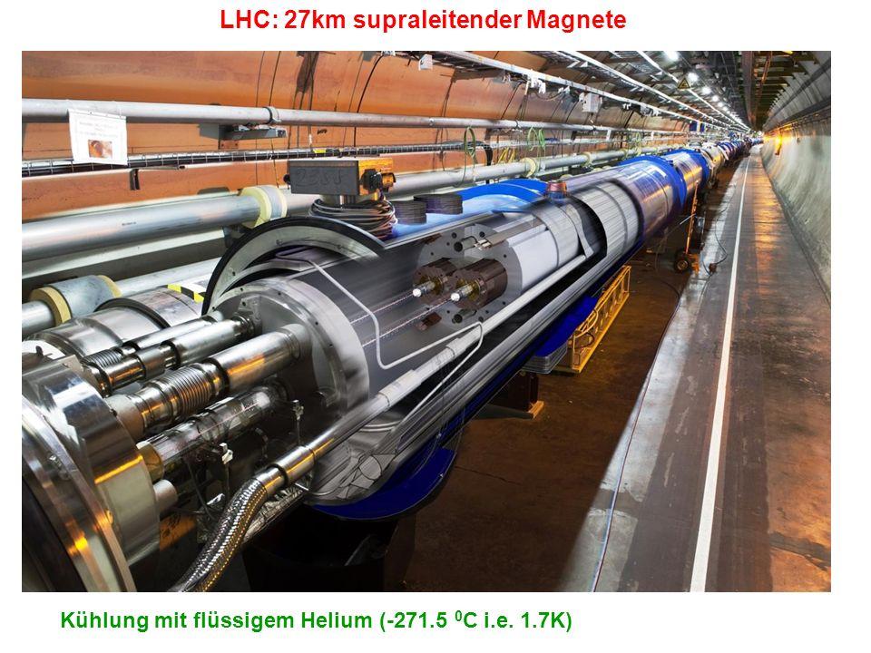 LHC: 27km supraleitender Magnete Kühlung mit flüssigem Helium (-271.5 0 C i.e. 1.7K)