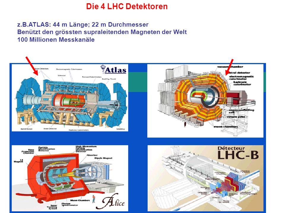 Die 4 LHC Detektoren z.B.ATLAS: 44 m Länge; 22 m Durchmesser Benützt den grössten supraleitenden Magneten der Welt 100 Millionen Messkanäle