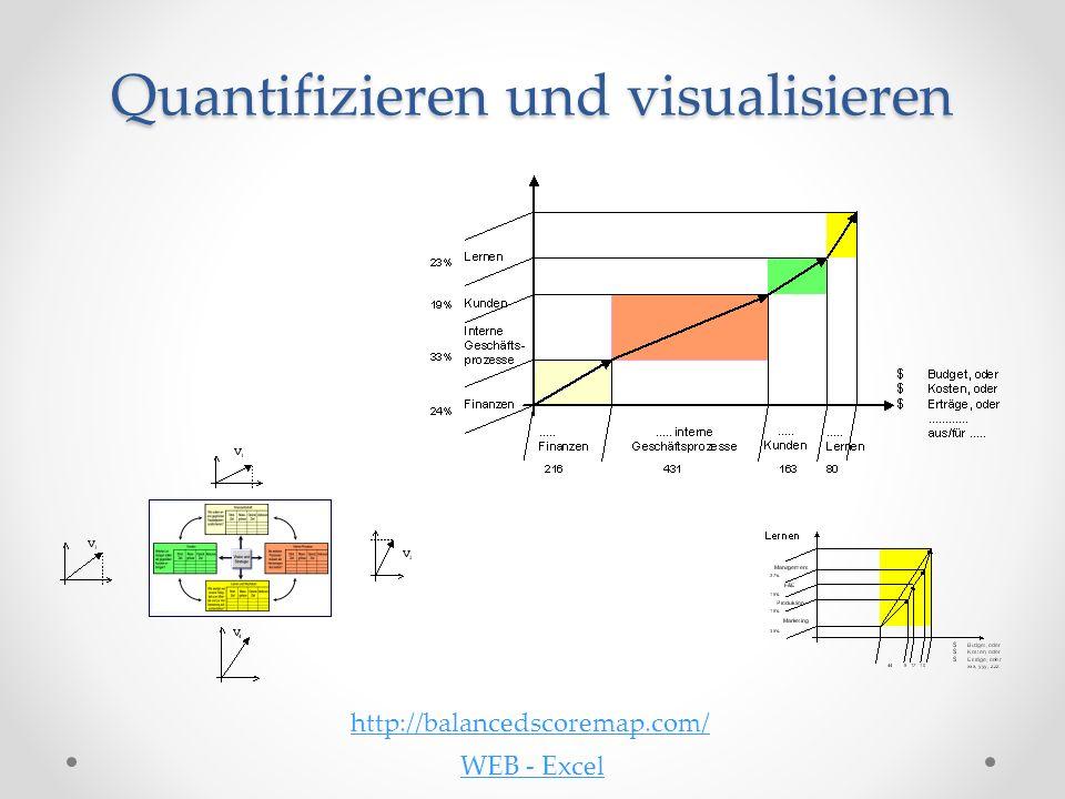 Quantifizieren und visualisieren http://balancedscoremap.com/ WEB - Excel
