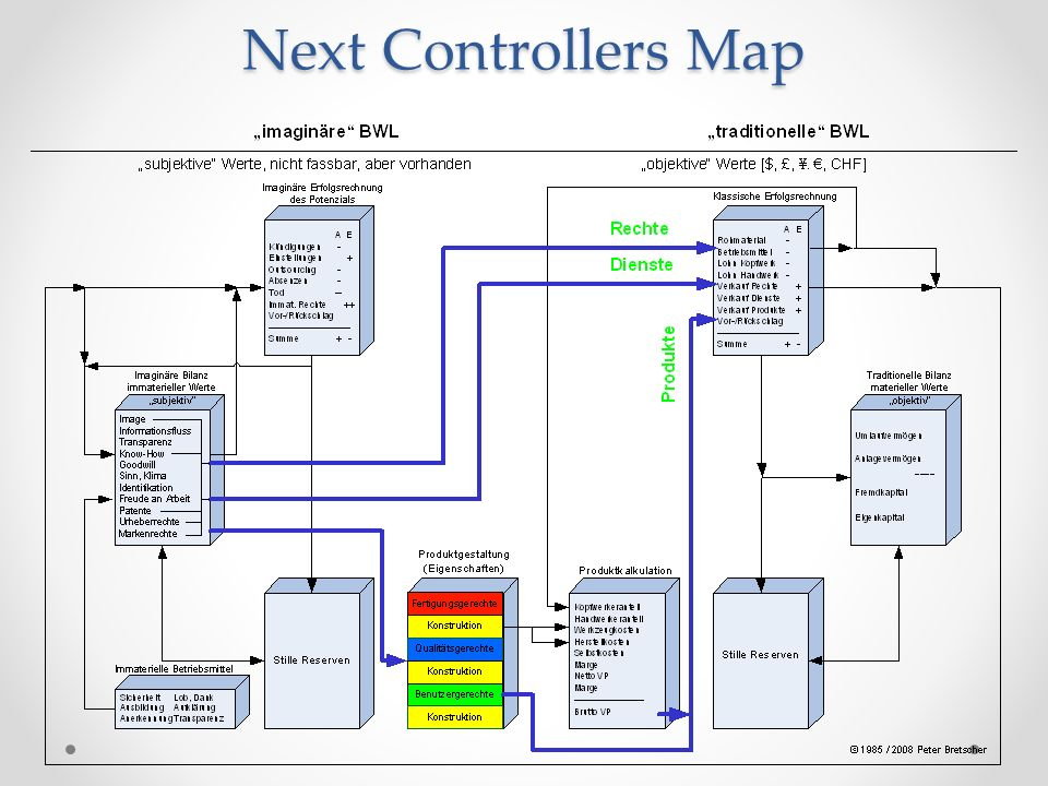 Next Controllers Map