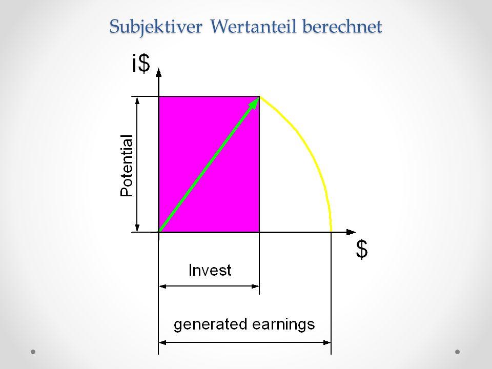 Subjektiver Wertanteil berechnet
