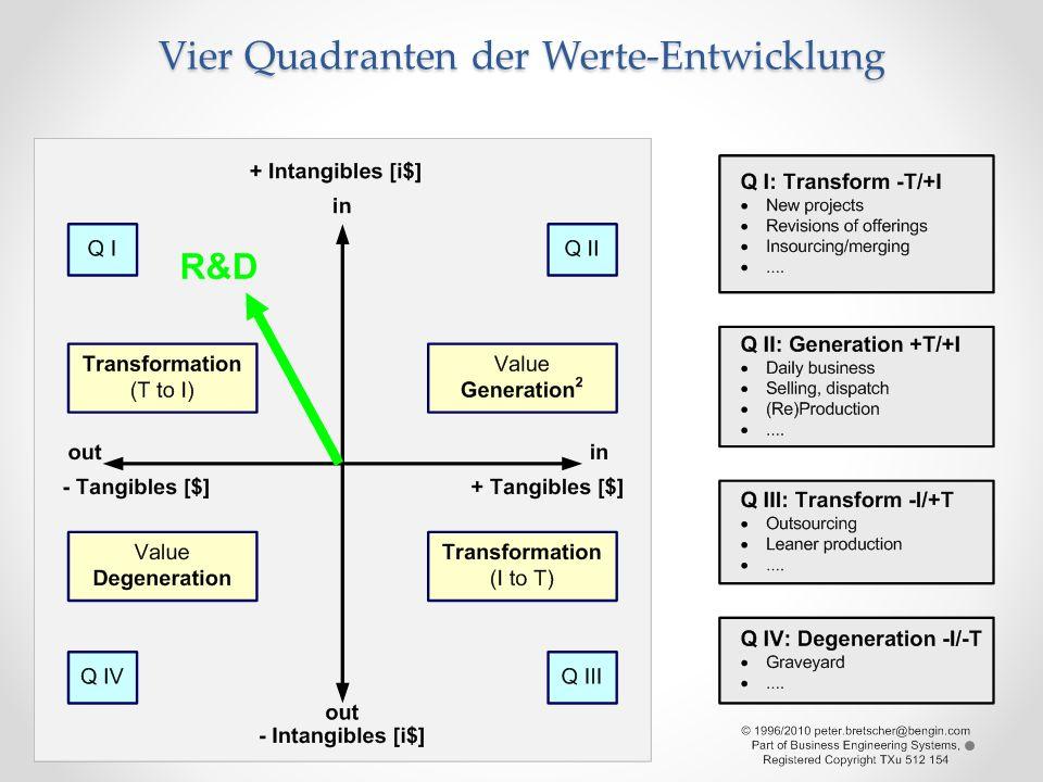 Vier Quadranten der Werte-Entwicklung