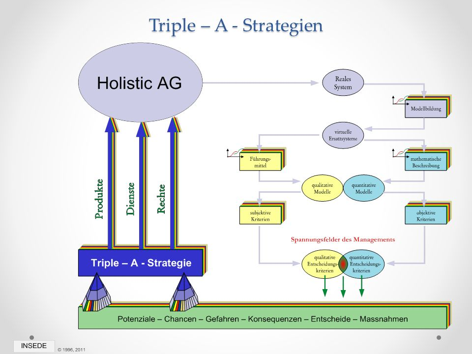 Triple – A - Strategien