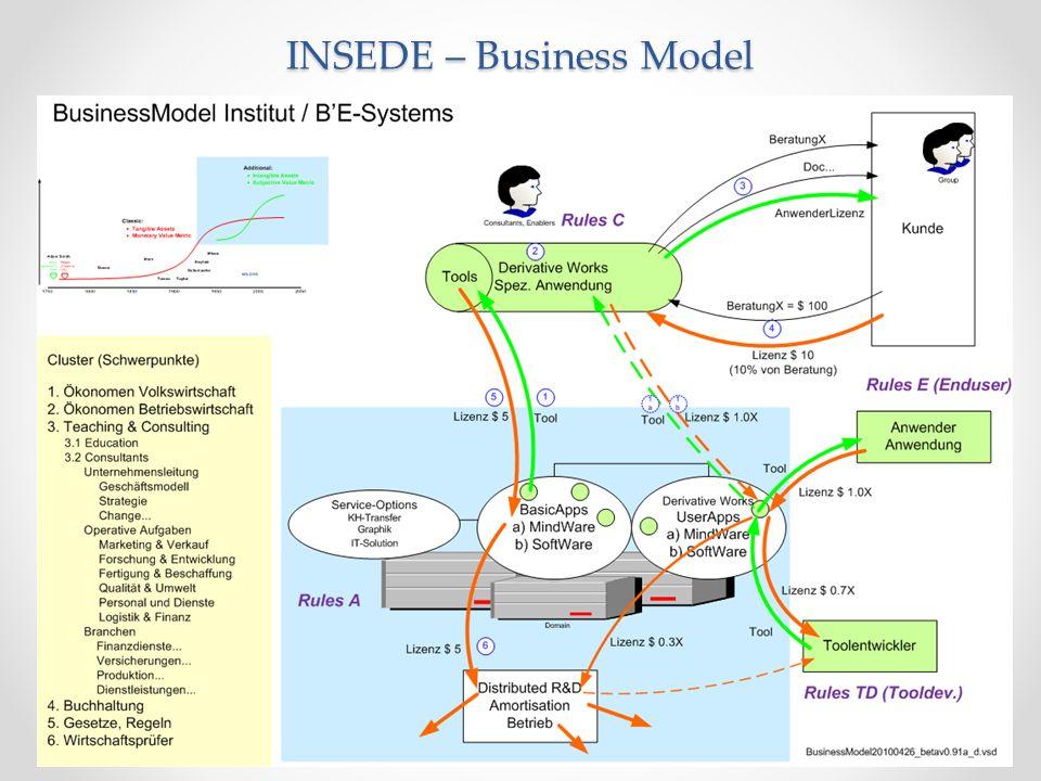 INSEDE – Business Model