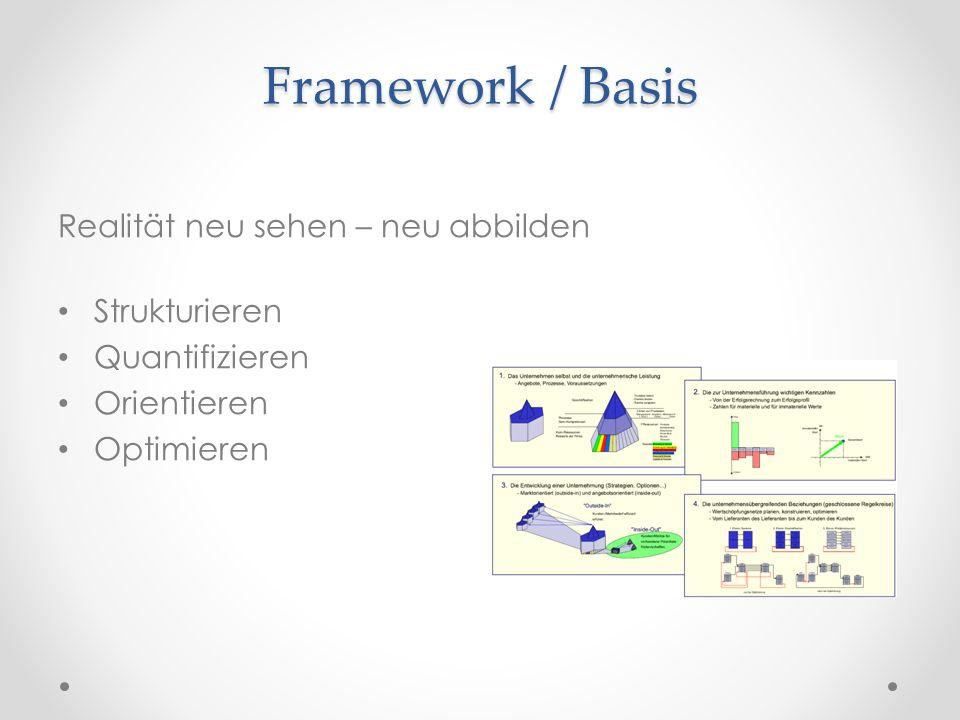 Framework / Basis Realität neu sehen – neu abbilden Strukturieren Quantifizieren Orientieren Optimieren