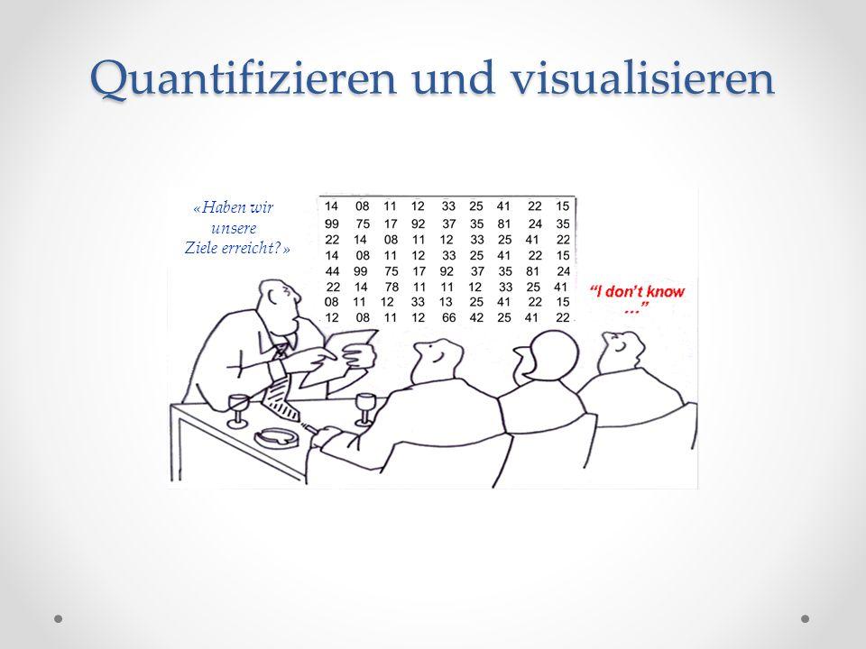 Quantifizieren und visualisieren «Haben wir unsere Ziele erreicht?»
