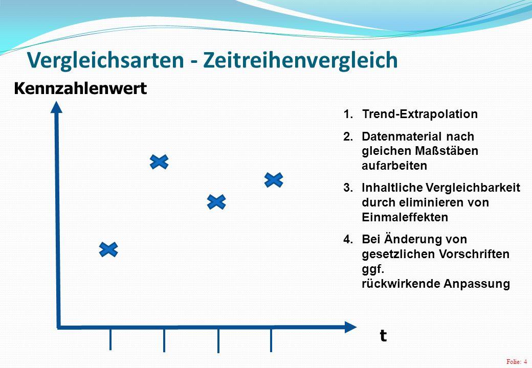 Folie: 4 Vergleichsarten - Zeitreihenvergleich t Kennzahlenwert 1.Trend-Extrapolation 2.Datenmaterial nach gleichen Maßstäben aufarbeiten 3.Inhaltlich