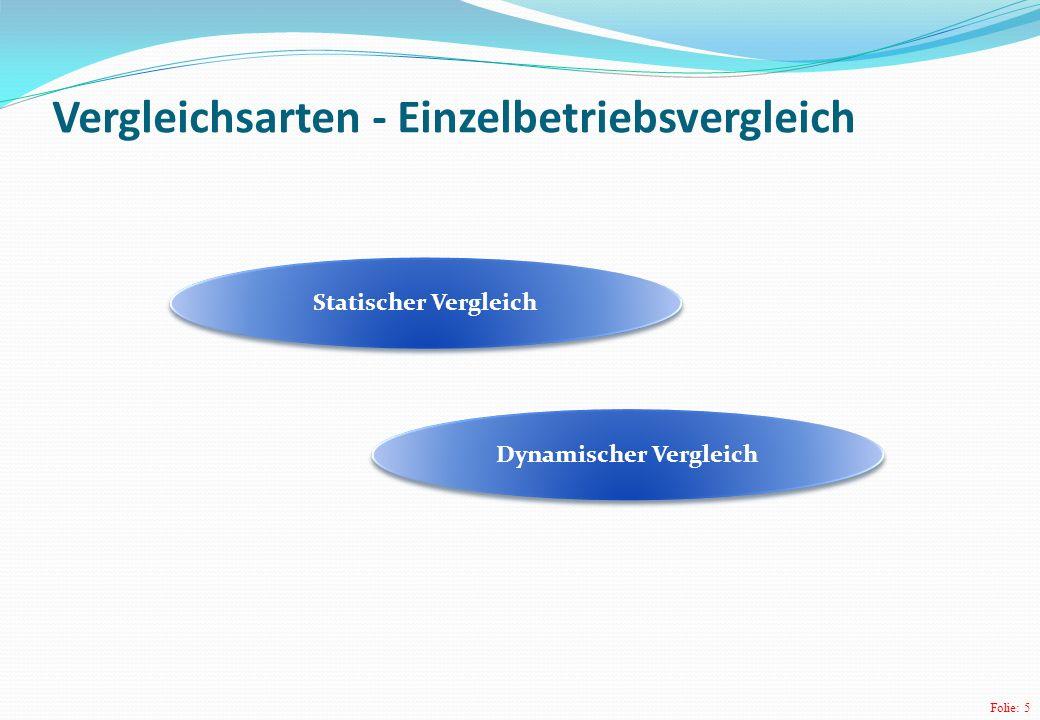 Folie: 5 Vergleichsarten - Einzelbetriebsvergleich Statischer Vergleich Dynamischer Vergleich