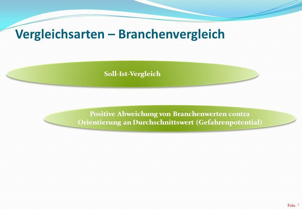 Folie: 7 Vergleichsarten – Branchenvergleich Soll-Ist-Vergleich Positive Abweichung von Branchenwerten contra Orientierung an Durchschnittswert (Gefah
