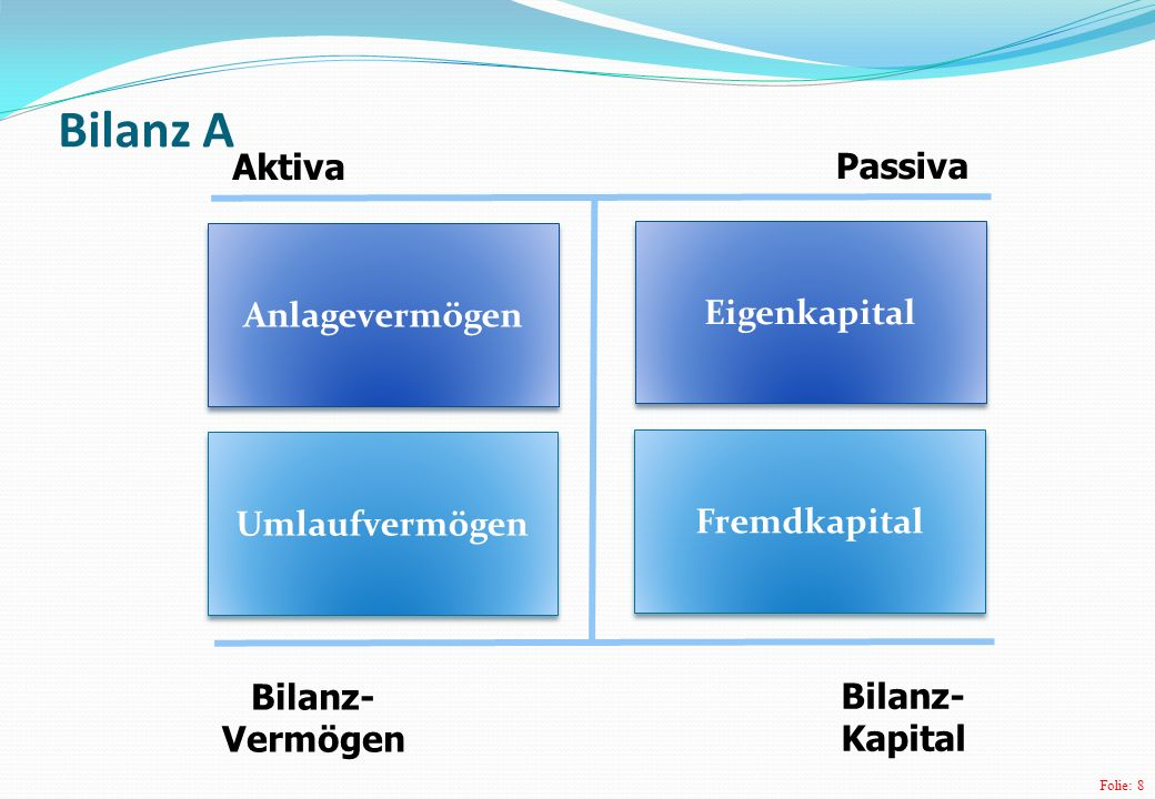 Folie: 8 Bilanz A Aktiva Passiva Anlagevermögen Umlaufvermögen Eigenkapital Fremdkapital Bilanz- Vermögen Bilanz- Kapital