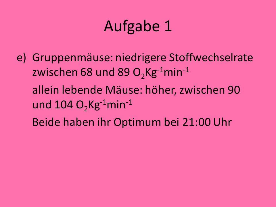 Aufgabe 1 e)Gruppenmäuse: niedrigere Stoffwechselrate zwischen 68 und 89 O 2 Kg -1 min -1 allein lebende Mäuse: höher, zwischen 90 und 104 O 2 Kg -1 min -1 Beide haben ihr Optimum bei 21:00 Uhr