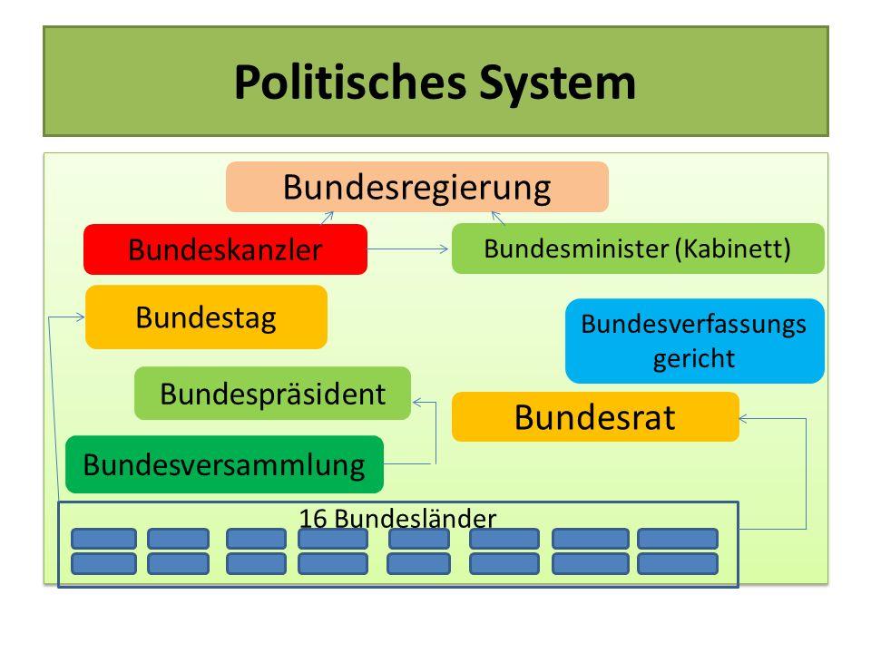 Politisches System 16 Bundesländer 16 Bundesländer Bundesregierung Bundeskanzler Bundesminister (Kabinett) Bundestag Bundesverfassungs gericht Bundesr