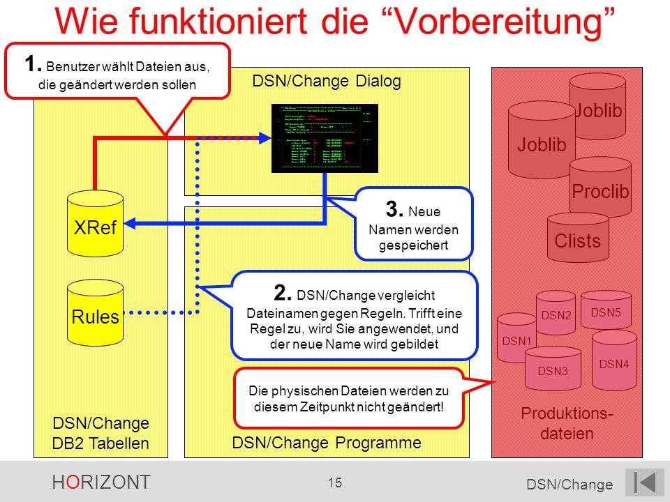 HORIZONT 15 DSN/Change DSN/Change Dialog Produktions- dateien DSN/Change Programme DSN/Change DB2 Tabellen Wie funktioniert die Vorbereitung Joblib Pr