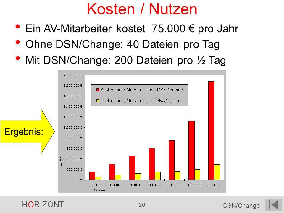 HORIZONT 20 DSN/Change Kosten / Nutzen Ein AV-Mitarbeiter kostet 75.000 pro Jahr Ohne DSN/Change: 40 Dateien pro Tag Mit DSN/Change: 200 Dateien pro ½