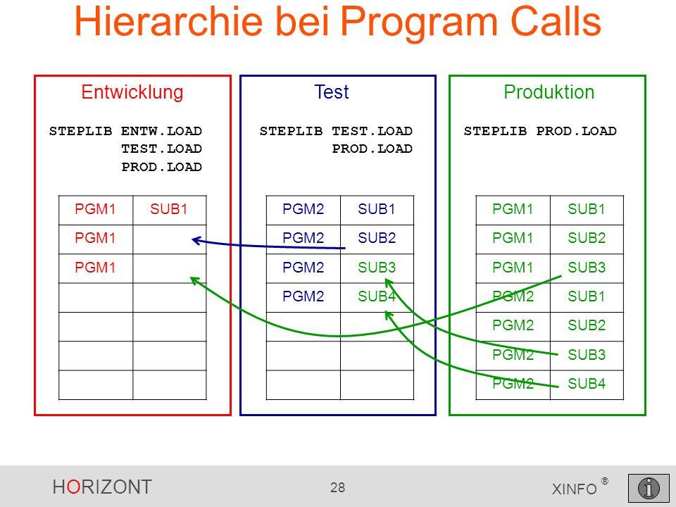 HORIZONT 28 XINFO ® Hierarchie bei Program Calls PGM1SUB1 PGM1SUB2 PGM1SUB3 PGM2SUB1 PGM2SUB2 PGM2SUB3 PGM2SUB4 PGM2SUB1 PGM2SUB2 PGM2SUB3 PGM2SUB4 Pr