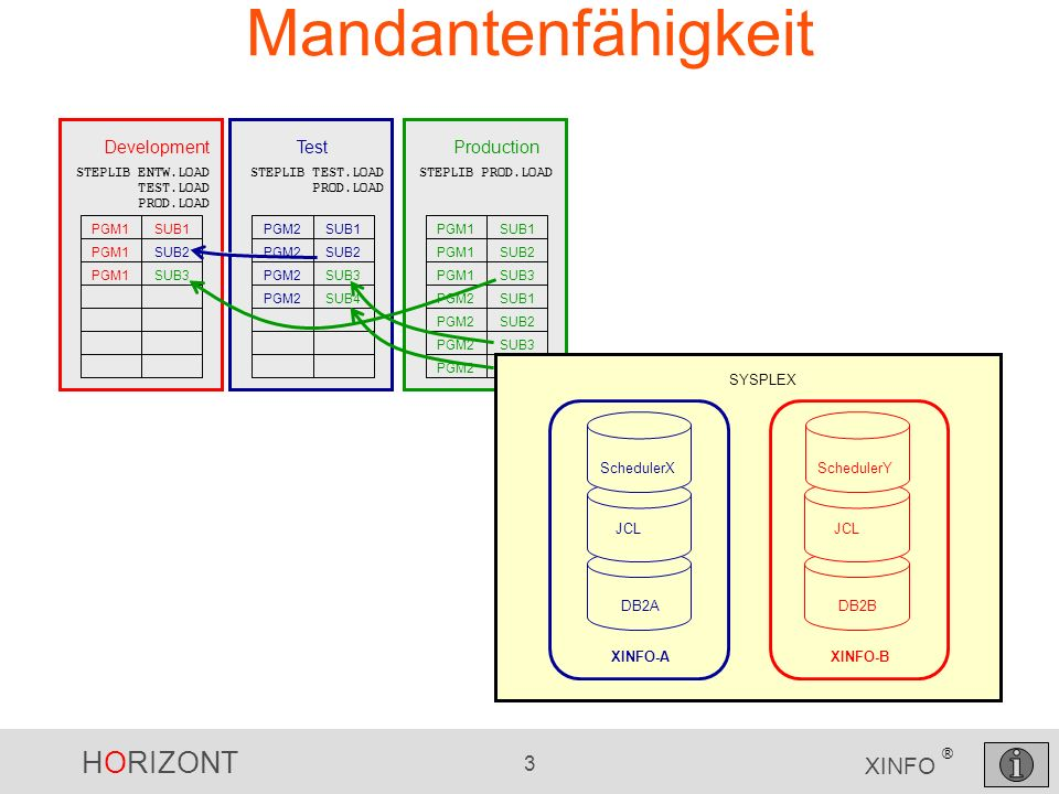 HORIZONT 14 XINFO ® Update der Spalten Musterjob dazu in XINFO.SAMPLIB(XXRJDBUP) //DBUPDATE EXEC XXRJ2TSO //SYSIN DD * UPDATE XINFO30.XXRTOP SET XXRDATCLIENT = CLIENTB WHERE ADRID LIKE B%; Hier wird zunächst ein Standard Key verwendet und dann per Update korrigiert