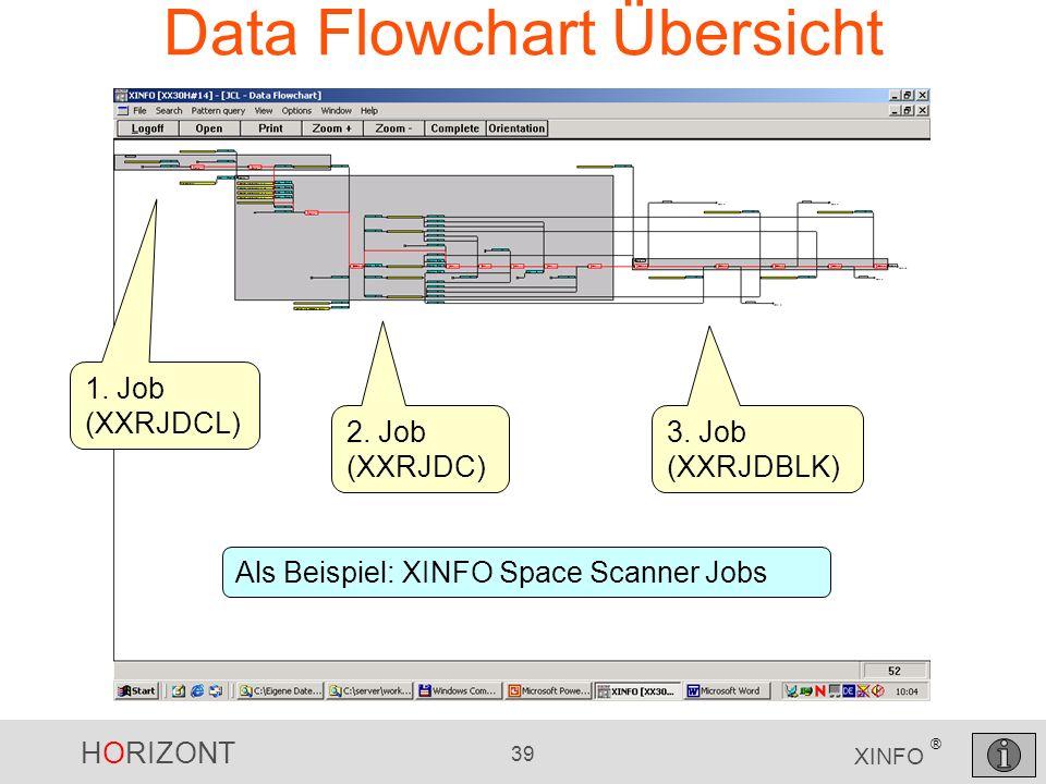 HORIZONT 39 XINFO ® Data Flowchart Übersicht 1. Job (XXRJDCL) 2. Job (XXRJDC) 3. Job (XXRJDBLK) Als Beispiel: XINFO Space Scanner Jobs