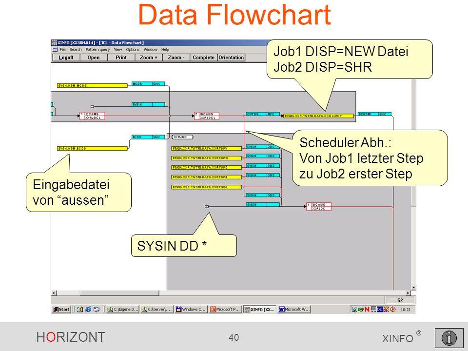 HORIZONT 40 XINFO ® Data Flowchart Eingabedatei von aussen Job1 DISP=NEW Datei Job2 DISP=SHR Scheduler Abh.: Von Job1 letzter Step zu Job2 erster Step