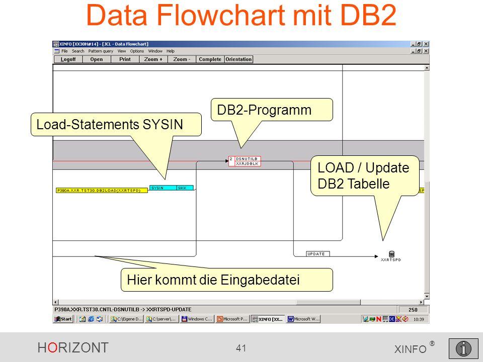 HORIZONT 41 XINFO ® Data Flowchart mit DB2 LOAD / Update DB2 Tabelle Load-Statements SYSIN DB2-Programm Hier kommt die Eingabedatei