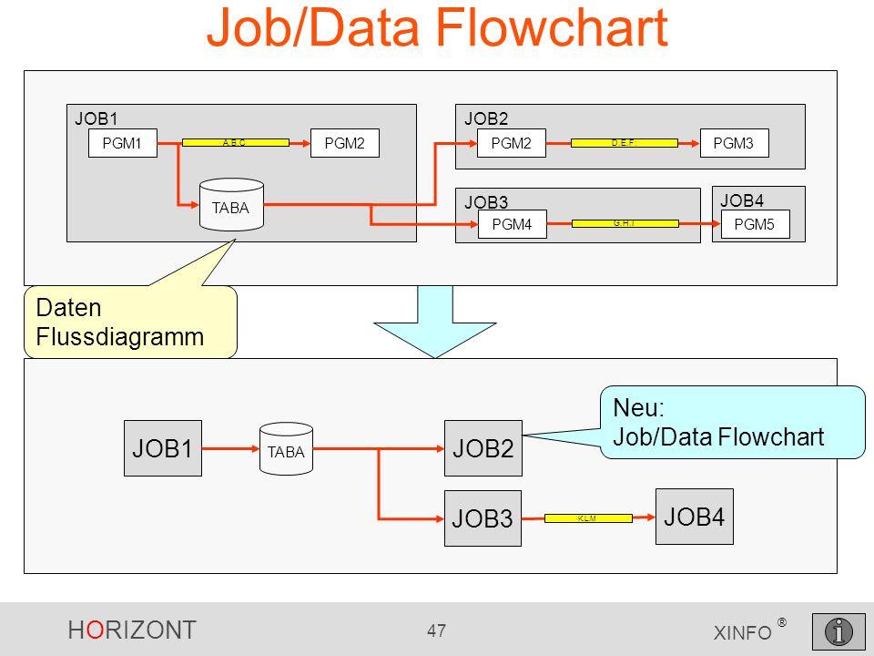 HORIZONT 47 XINFO ® Job/Data Flowchart JOB4 JOB1 JOB3 PGM1PGM2 A.B.C TABA JOB2 PGM2PGM3 D.E.F: PGM4PGM5 G.H.I JOB1JOB2 JOB3 JOB4 K.L.M TABA Daten Flus