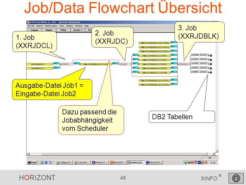 HORIZONT 49 XINFO ® Job/Data Flowchart Übersicht 1. Job (XXRJDCL) 2. Job (XXRJDC) 3. Job (XXRJDBLK) Ausgabe-Datei Job1 = Eingabe-Datei Job2 Dazu passe