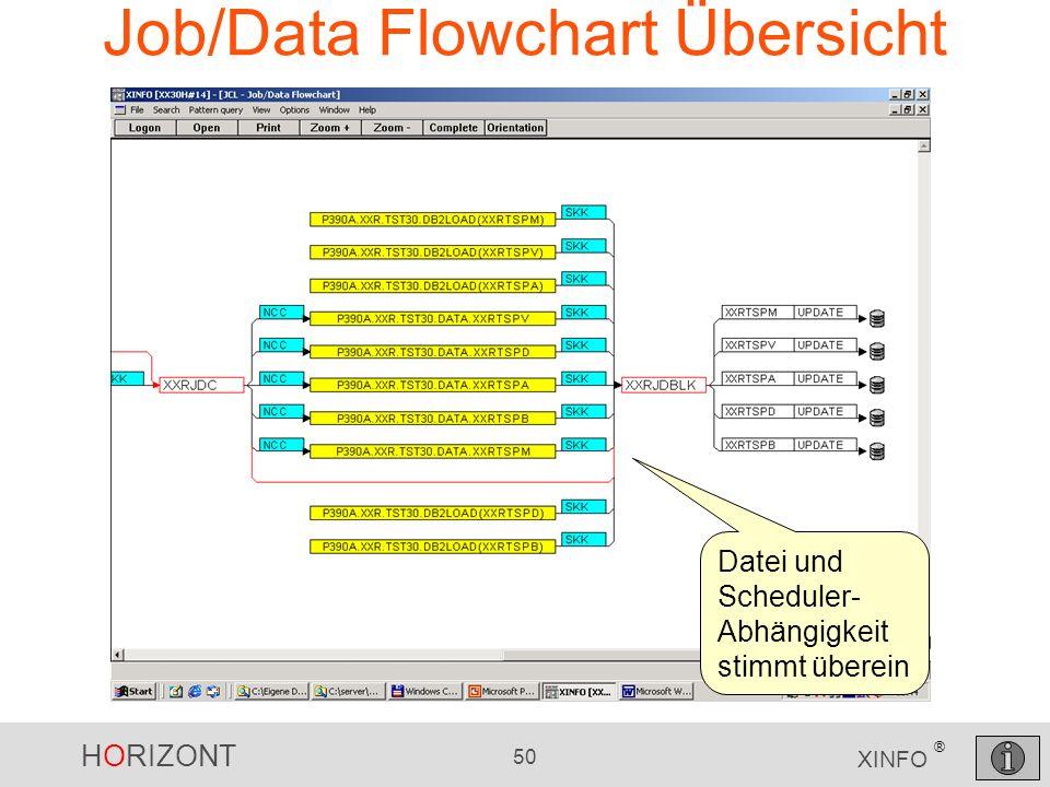 HORIZONT 50 XINFO ® Job/Data Flowchart Übersicht Datei und Scheduler- Abhängigkeit stimmt überein