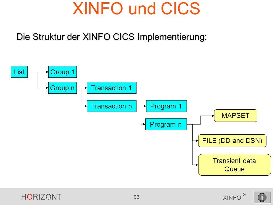 HORIZONT 53 XINFO ® XINFO und CICS ListGroup 1 Group nTransaction 1 Transaction nProgram 1 Program n MAPSET FILE (DD and DSN) Transient data Queue Die