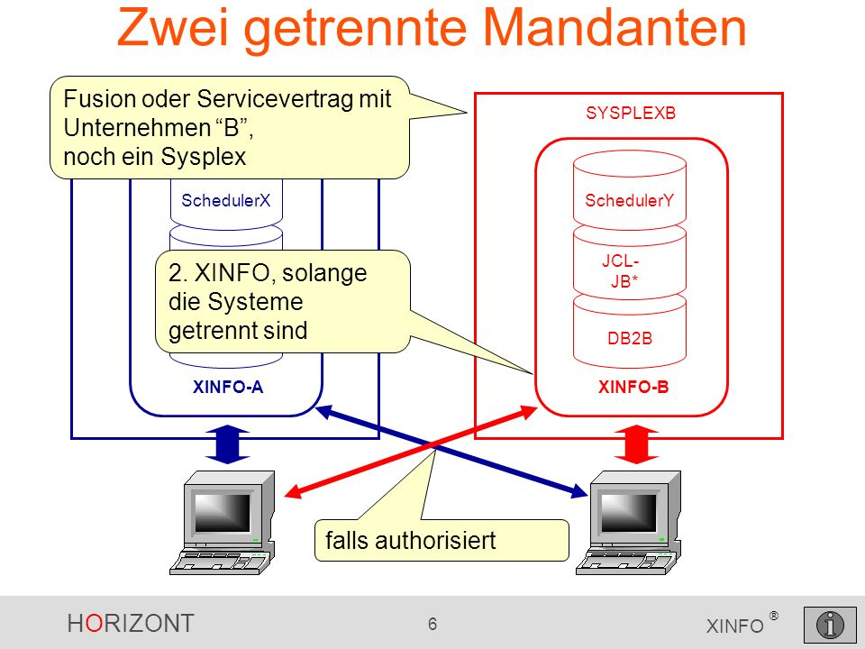 HORIZONT 6 XINFO ® Zwei getrennte Mandanten SYSPLEXA DB2A JCL- JOBA* SchedulerX XINFO-A Fusion oder Servicevertrag mit Unternehmen B, noch ein Sysplex