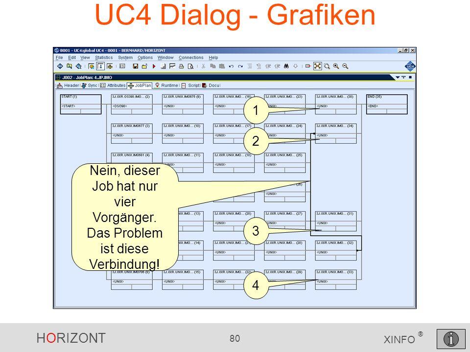 HORIZONT 80 XINFO ® UC4 Dialog - Grafiken Nein, dieser Job hat nur vier Vorgänger. Das Problem ist diese Verbindung! 1 2 3 4