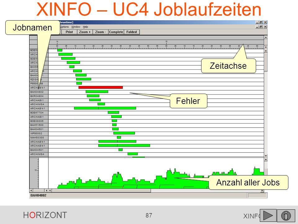 HORIZONT 87 XINFO ® XINFO – UC4 Joblaufzeiten Anzahl aller Jobs Zeitachse Jobnamen Fehler